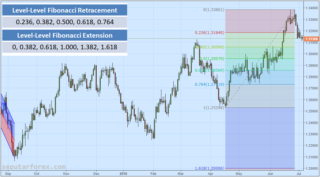 Fibonacci Retracement dan Fibonacci Extension