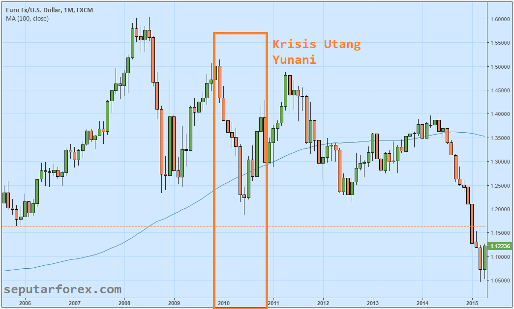 Contoh Analisa Fundamental Forex