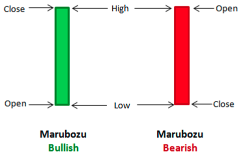 Marubozu Bullish dan Bearish