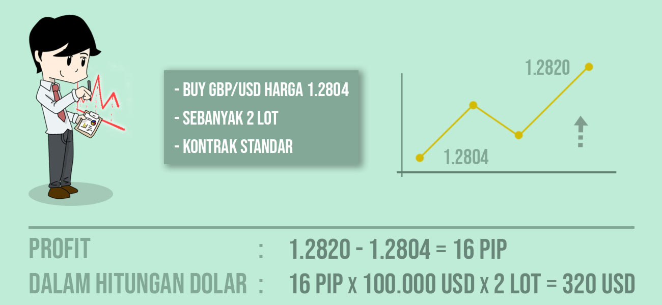 Tips Menghitung Position Sizing Trading Forex