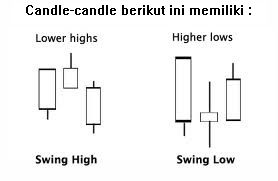 Deskripsi swing high dan swing low
