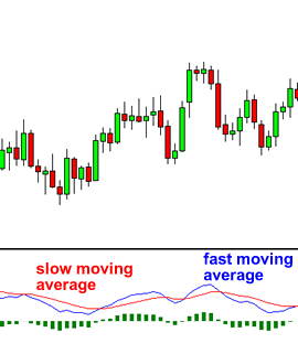 Moving Average Convergence Divergence (MACD) Fast Slow