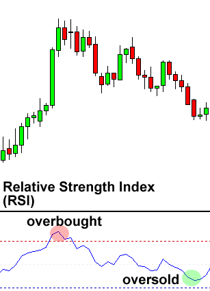 relative strength index