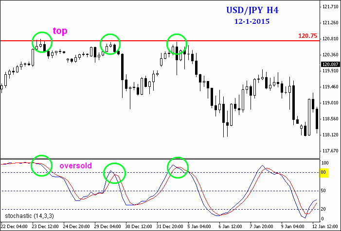 Double top dalam forex