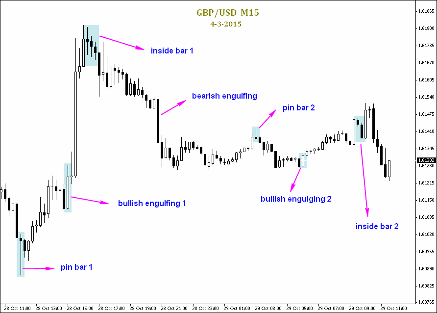 Trading forex dengan price action