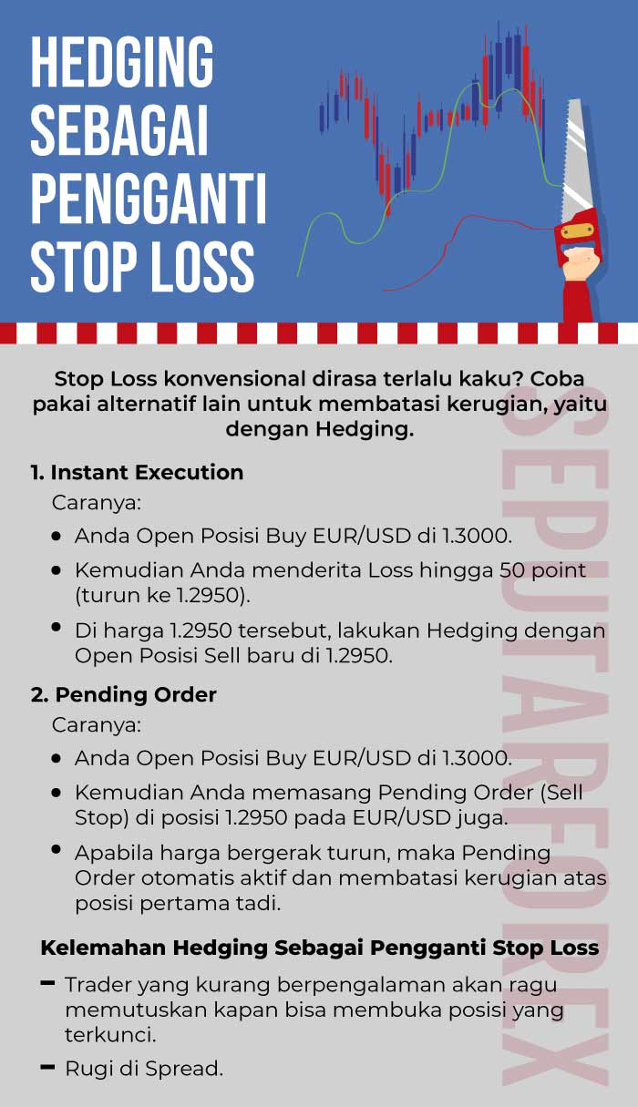 Infografi Hedging Stop Loss