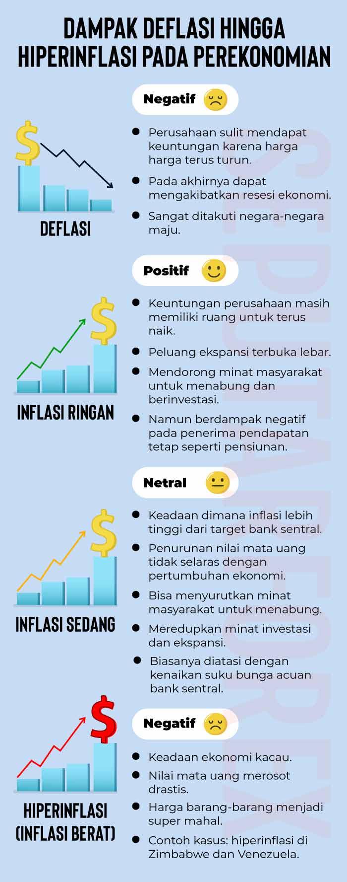 Pengertian Inflasi Pada Perekonomian Dunia Artikel Forex