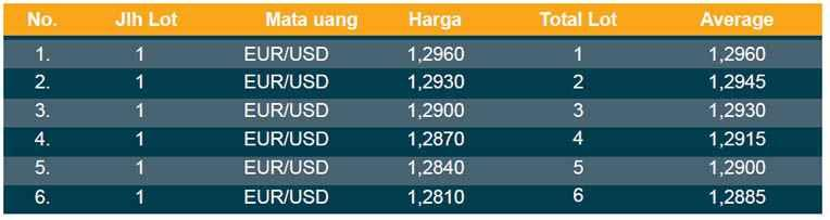 Metode martingale forex