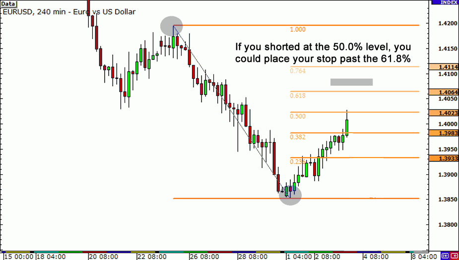 Fibonacci Stop Level - twps2 - StarFish