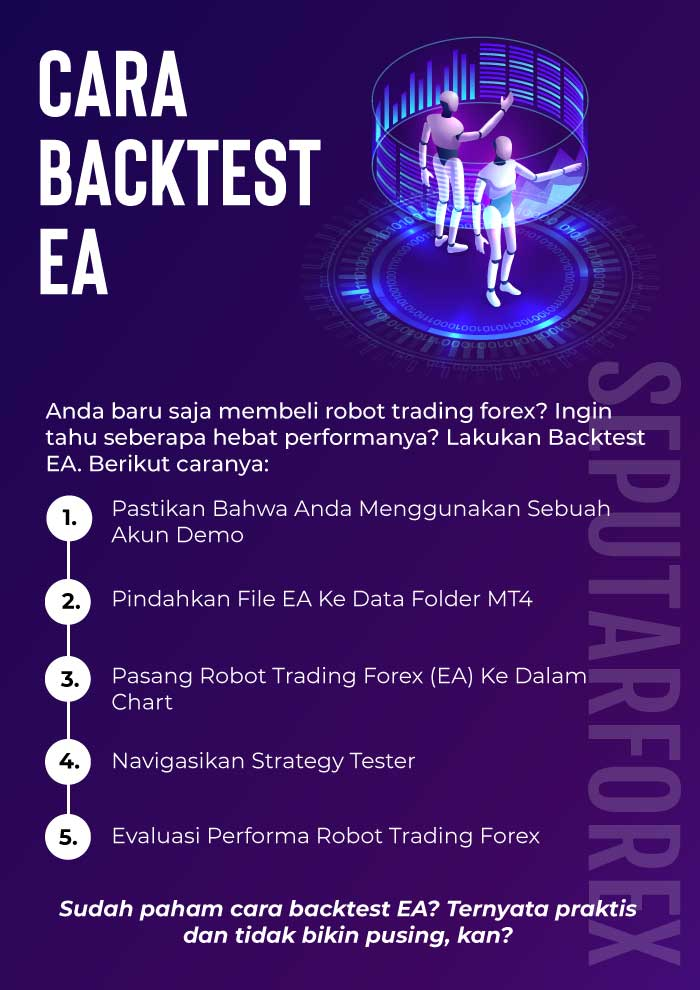 Infografi Cara Backtest EA