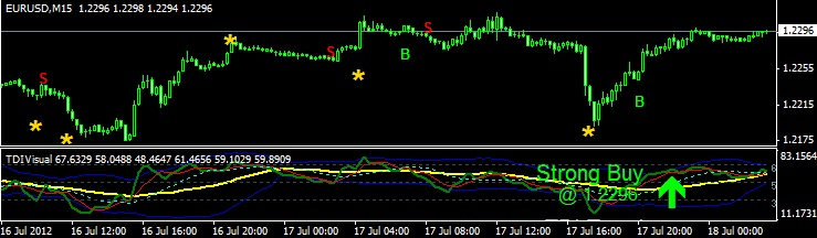 Tdi-with alerts forex indicator