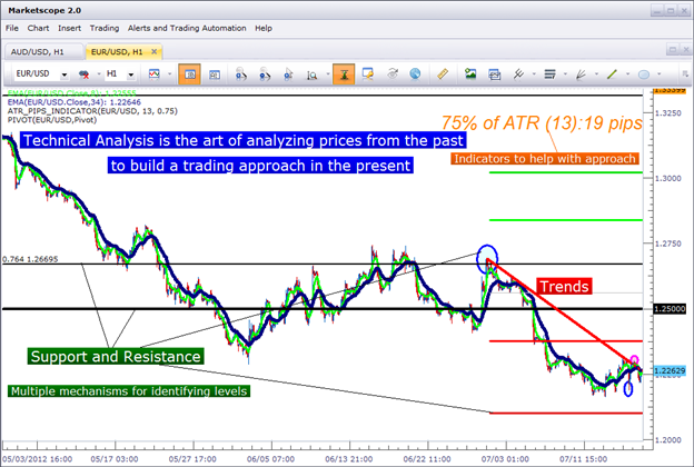Cara membaca analisa fundamental forex