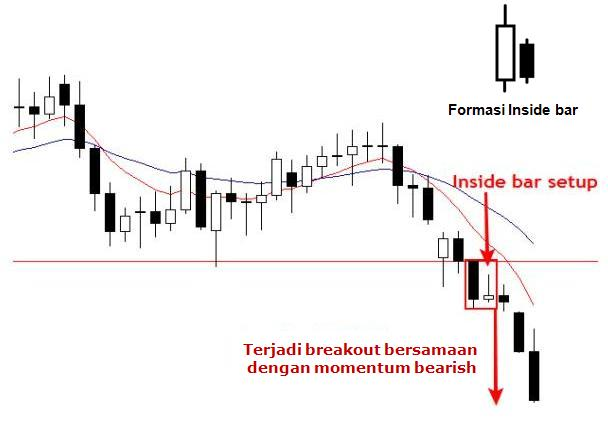 Forex fakey price action