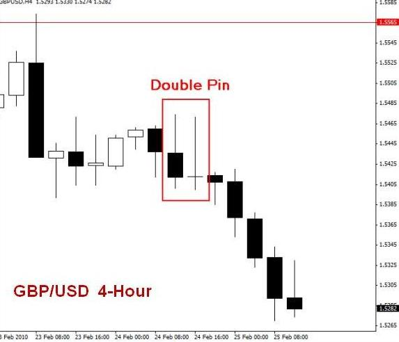 Formasi Reversal Bar Pada Price Action