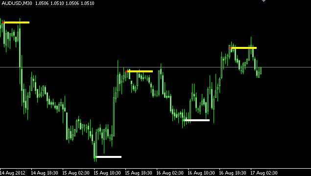 Indikator support dan resistance forex