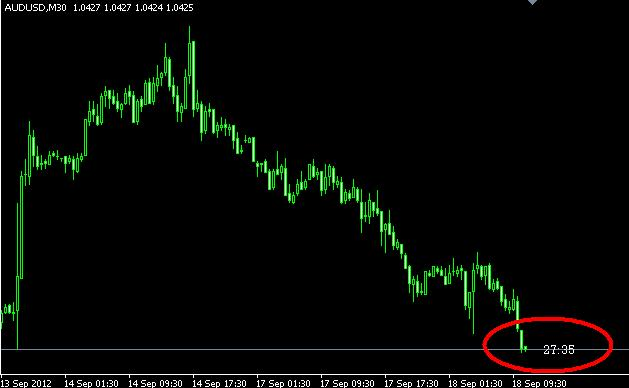 Candle time forex indicator