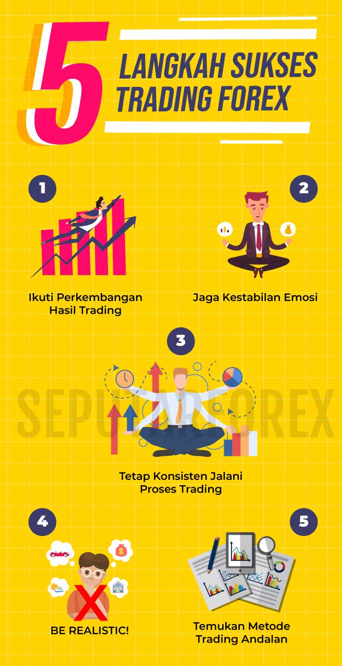 Tips Trading Forex: 7 Sifat Trader Sukses | VIFX Pro | Forex