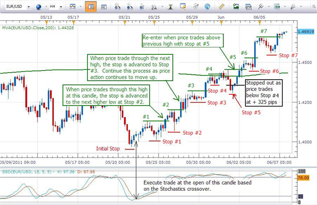 Forex trading trailing stop loss