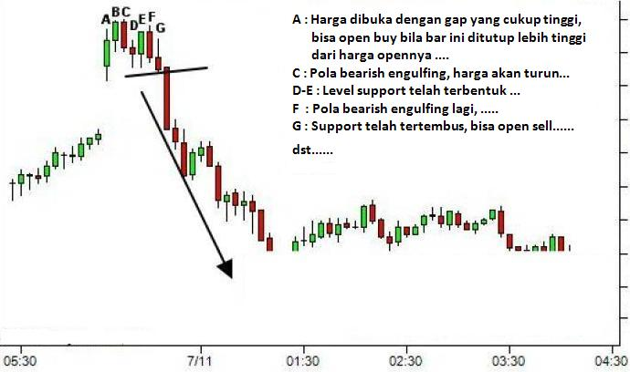 Strategi Trading Dengan Scalping -
