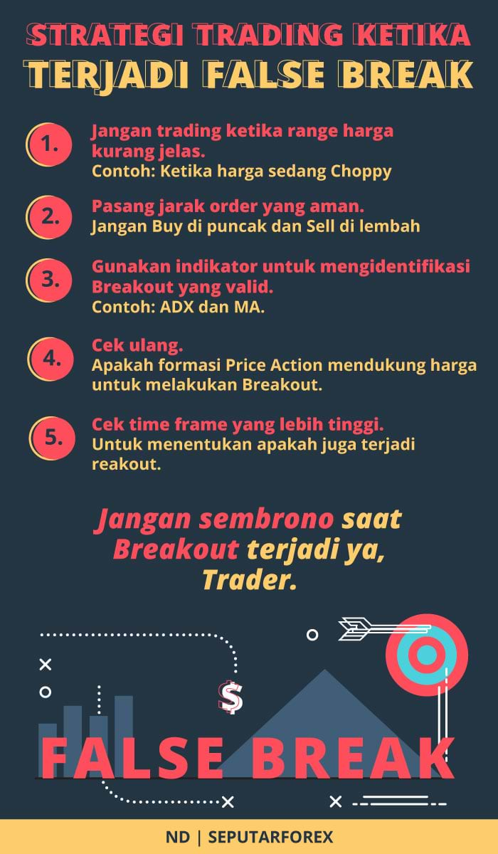 Strategi Trading Ketika Terjadi False Break