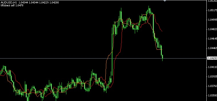 Indikator Forex of
