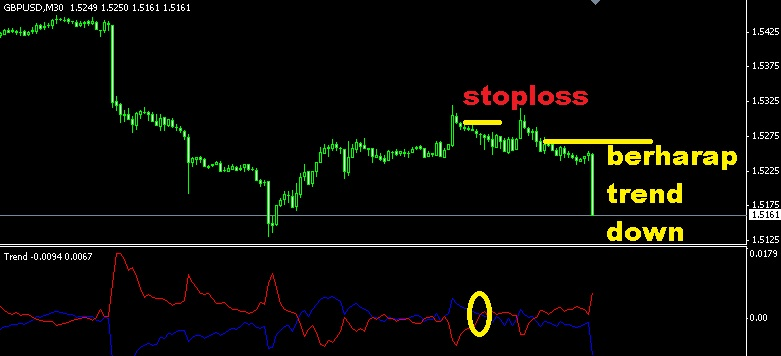 Take profit indicator forex