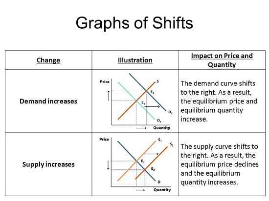 graphs of shifts