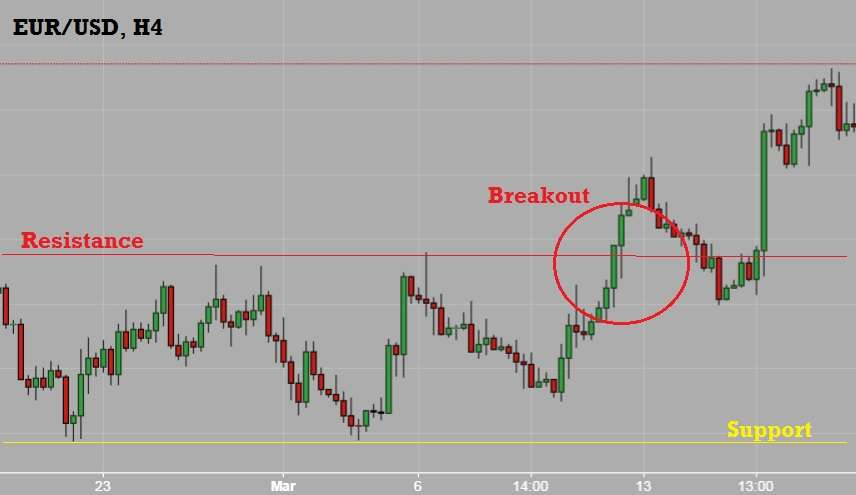 Pengertian break out forex