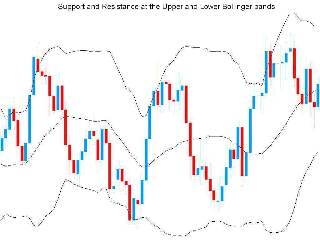 Bollinger bands dengan indikator lain
