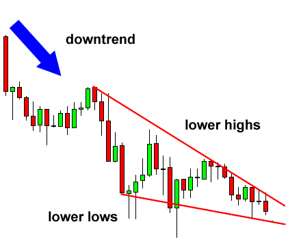 Descending wedge forex