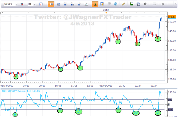 Strategi scalping opsi biner