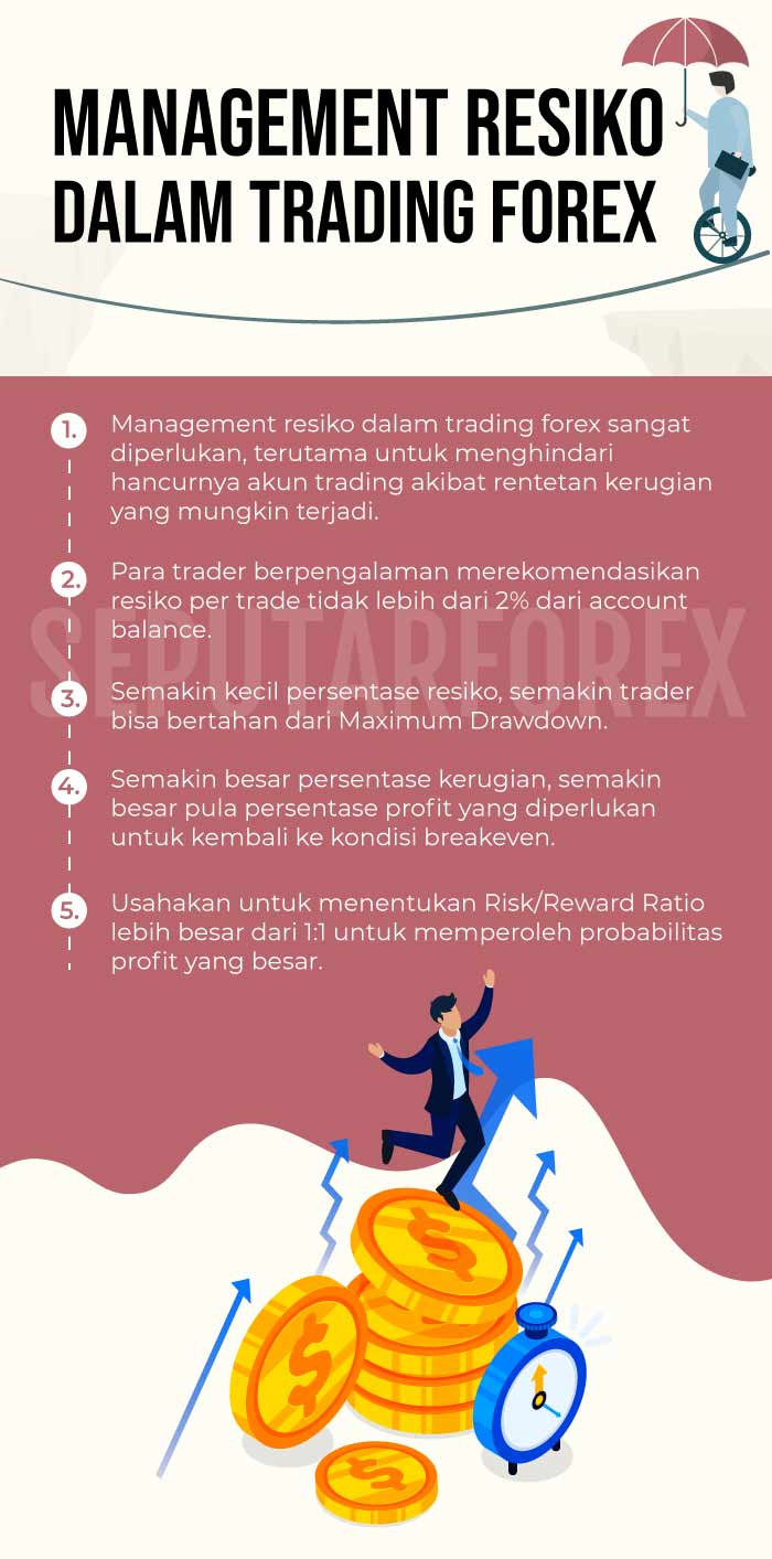 Money management dalam forex