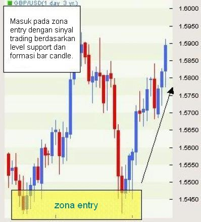Setting stop loss with bollinger bands