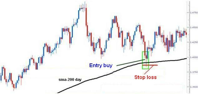 Trading Dengan 200 Day Moving Average