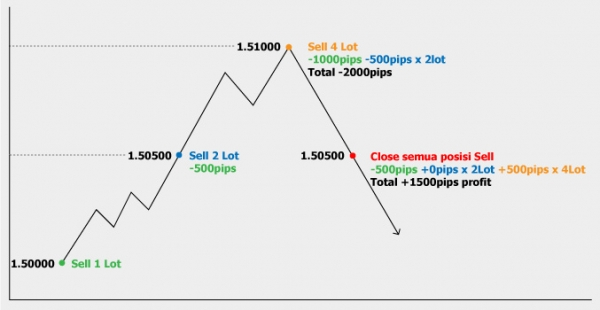Money management in forex trading