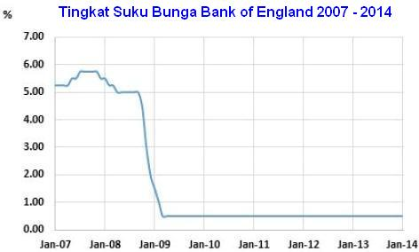 Mengenal Bank of England