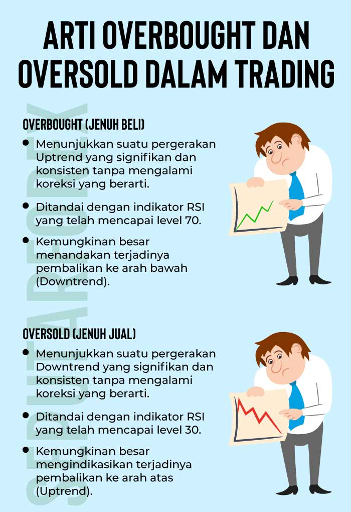 Infografi Overbought dan Oversold