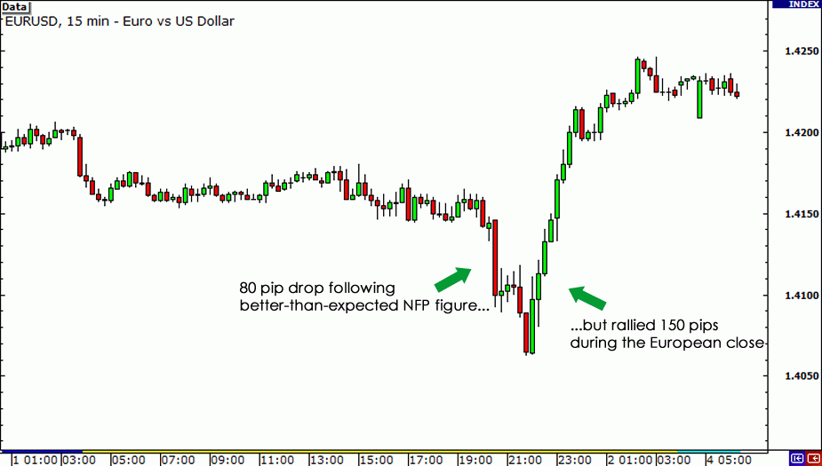 Blog Archive Forex Trading Strategy For The Non Farm Payroll On