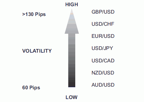 Forex volatility per currency pair