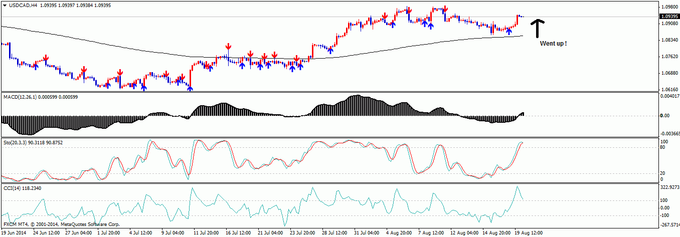 USDCAD, H4 On 20th August