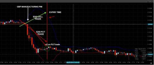 Forex hedging binary options