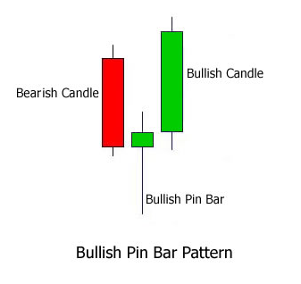 pin bar strategy for binary options