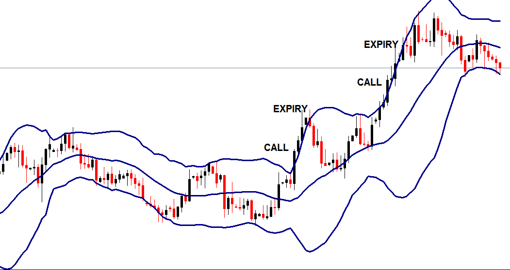 Binary trading with bollinger bands