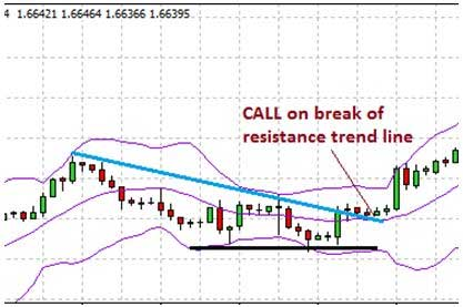 sinyal call binary options dengan bollinger bands dan trend lines