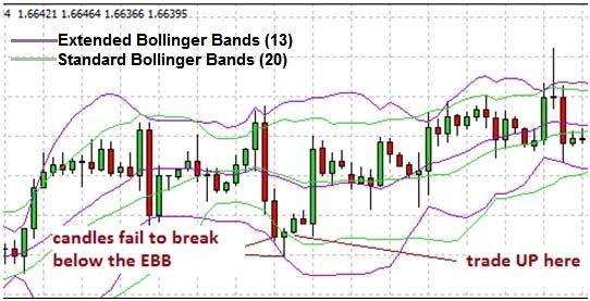 bollinger bands ebb binary options