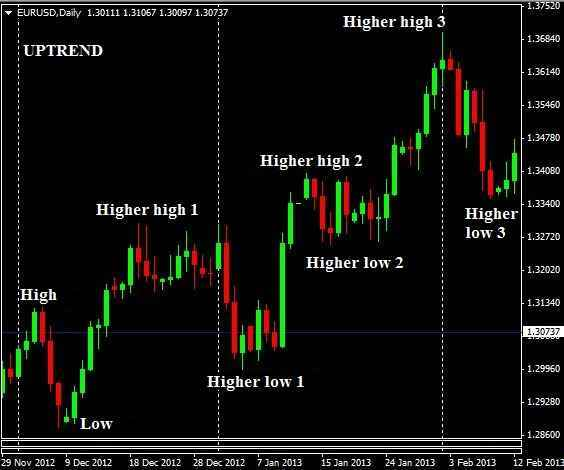 higher high dan low pada uptrend