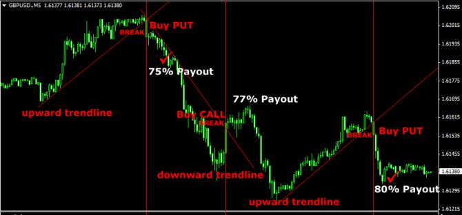 breakout trading binary options dengan trend line
