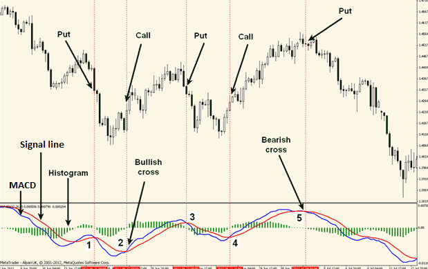 Using macd for binary options