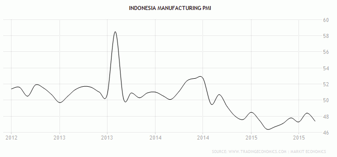 Indeks PMI Manufaktur Indonesia