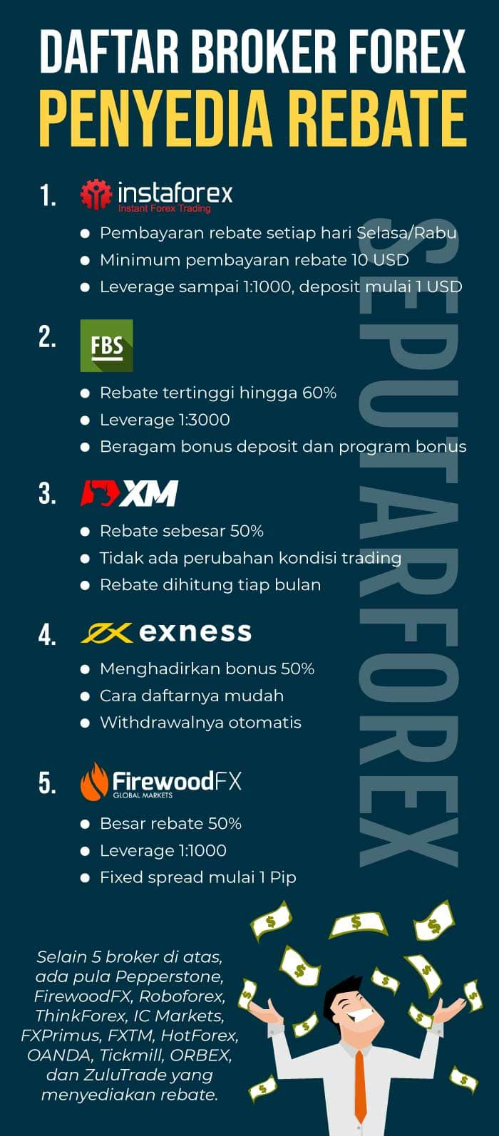 rebate broker forex